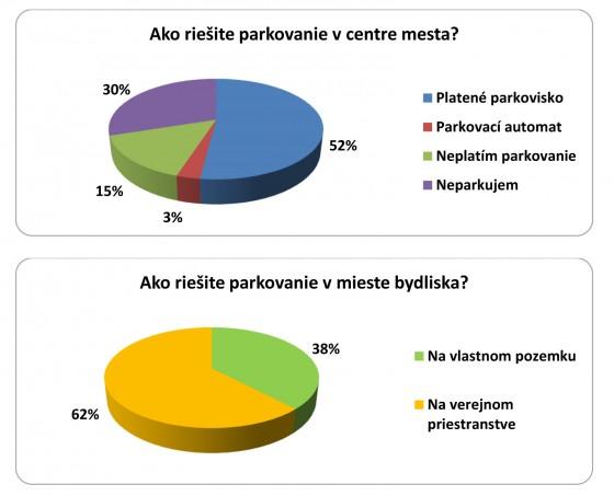 5 SP-prieskum - parkov v centre