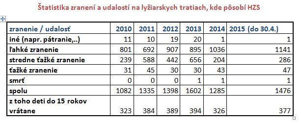 hzs-statistika