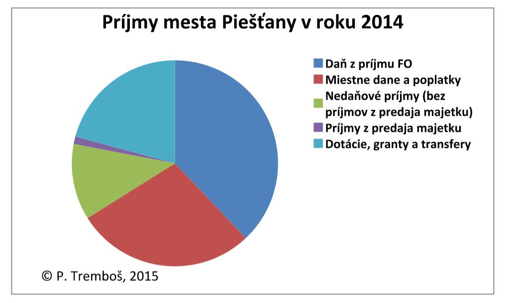 prijmy mesta PN 2014
