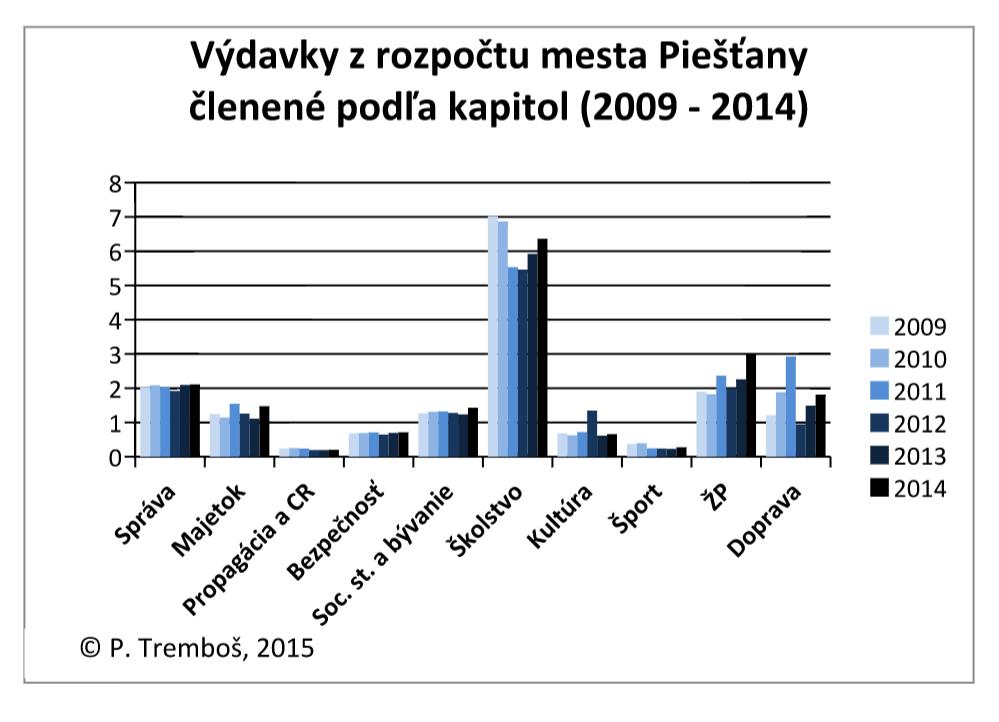 vydavky mesto PN podla kapitol 2009 - 2014