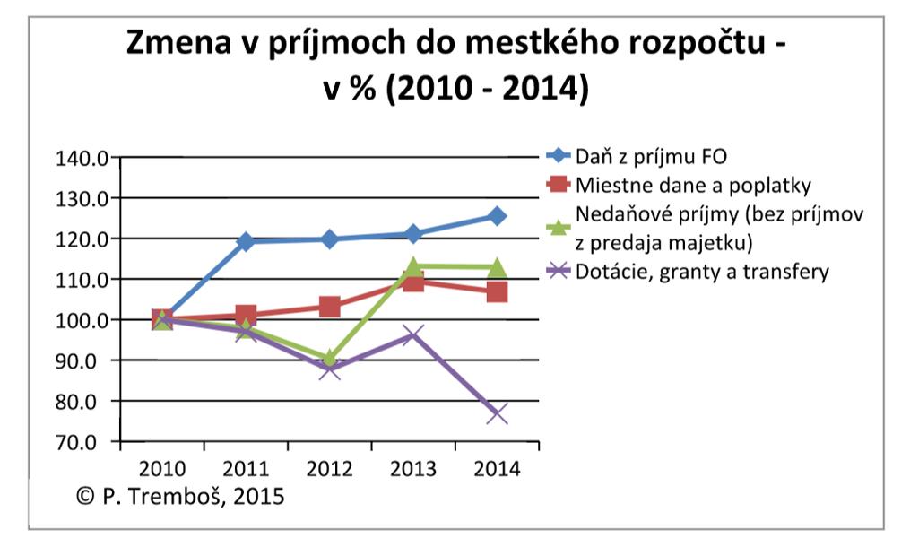 zmena prijmy mesta PN 2010 - 2014
