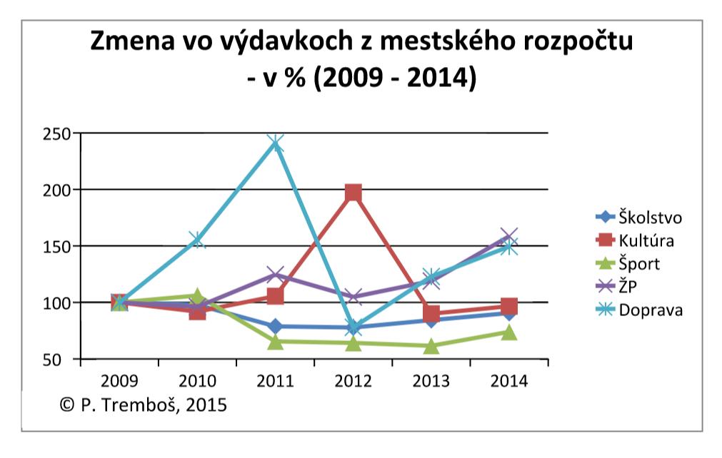 zmena vydavky mesta PN 2009 - 2014 - 2
