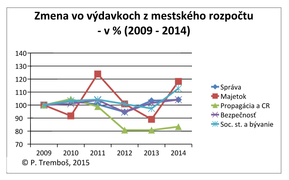 zmena vydavky mesta PN 2009 - 2014