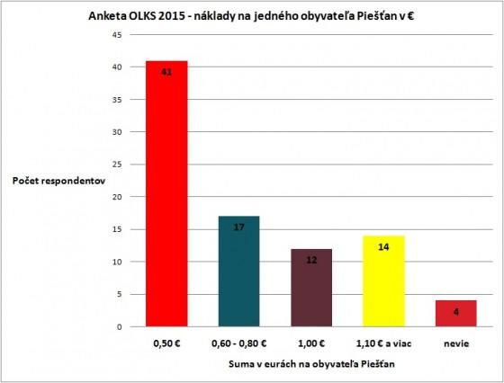 graf suma