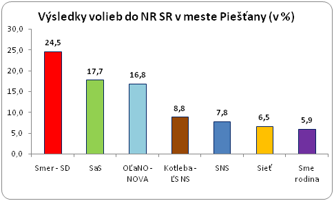 graf volby