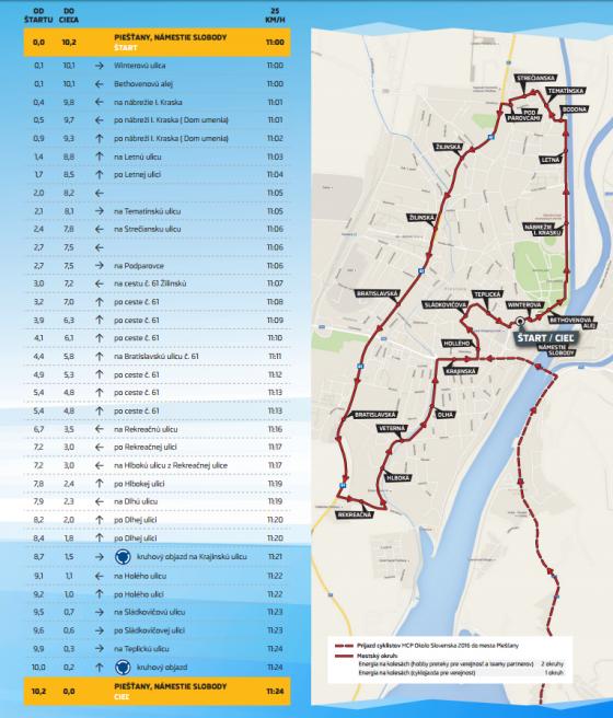 itinerar-trasa-2016