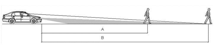 A = účinný dosvit svetlometov, B = celkový dosvit svetlometov